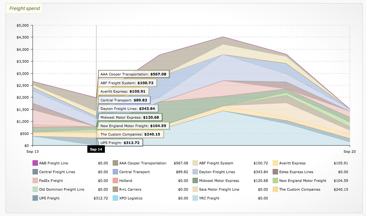 freightview analytics